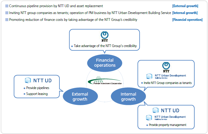 Multi-faceted Collaboration with the NTT Group